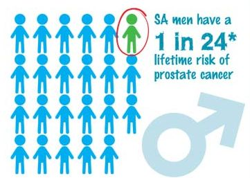 Contact your local CANSA Care Centre today for PSA screening