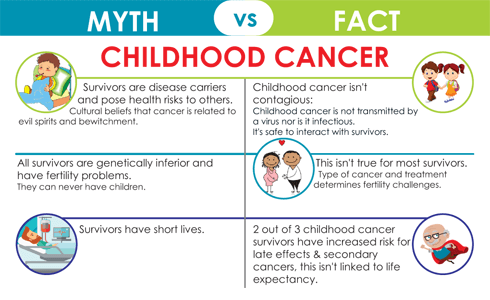 Childhood Cancer Myths vs Facts