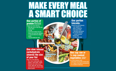Eat and shop smart